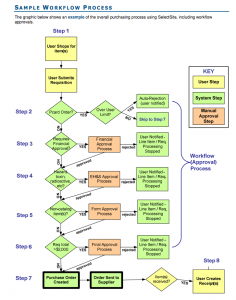 SciQuest Sample Workflow Process